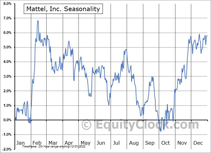 Mattel, Inc. (NASD:MAT) Seasonal Chart
