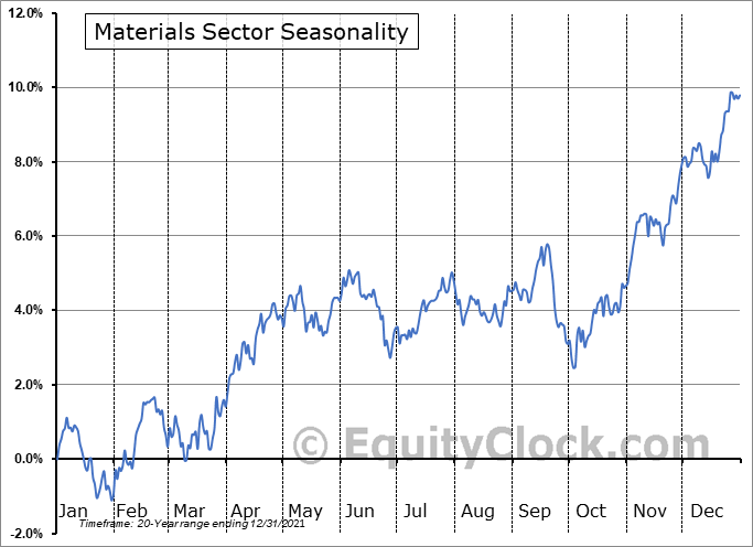 Materials Sector Seasonal Chart