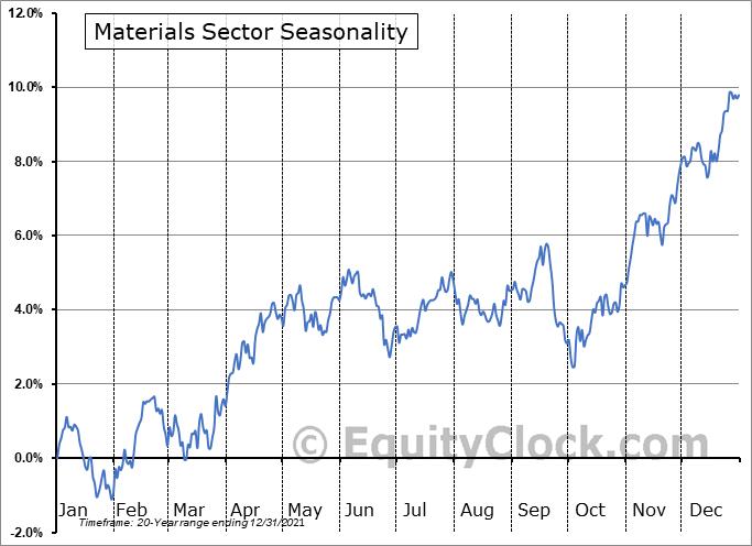 Materials Sector Seasonal Chart