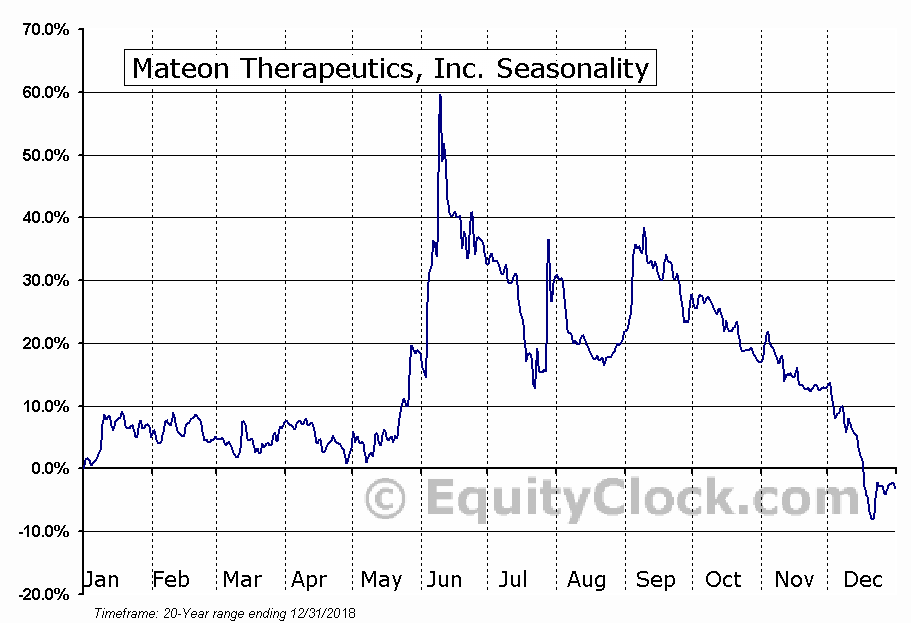 Mateon Therapeutics, Inc. (OTCMKT:MATN) Seasonal Chart