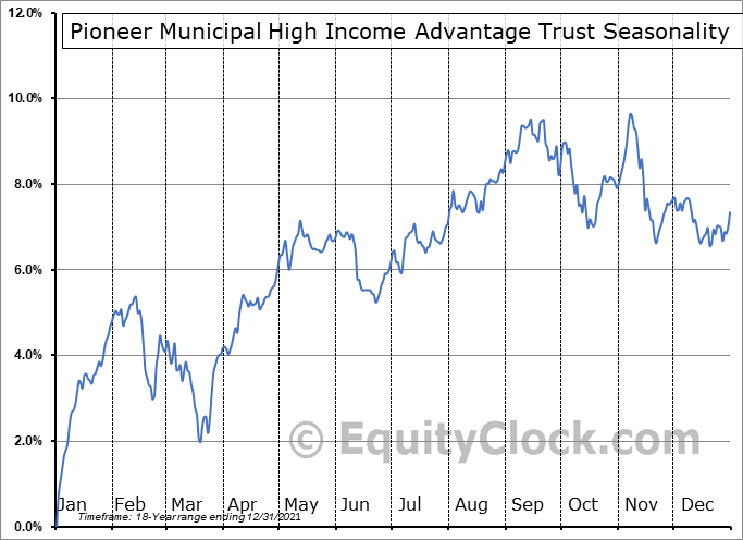 Pioneer Municipal High Income Advantage Trust (NYSE:MAV) Seasonal Chart