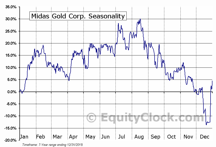 Midas Gold Corp. (TSE:MAX.TO) Seasonal Chart