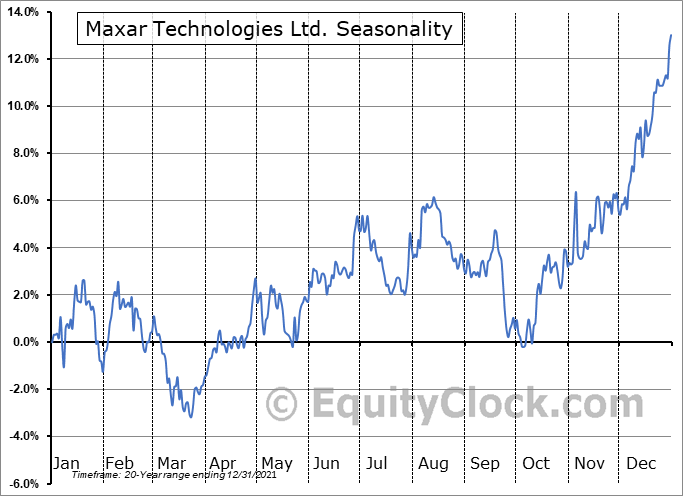 Maxar Technologies Ltd. (TSE:MAXR.TO) Seasonal Chart