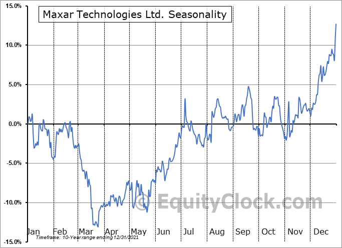 Maxar Technologies Ltd. (NYSE:MAXR) Seasonal Chart