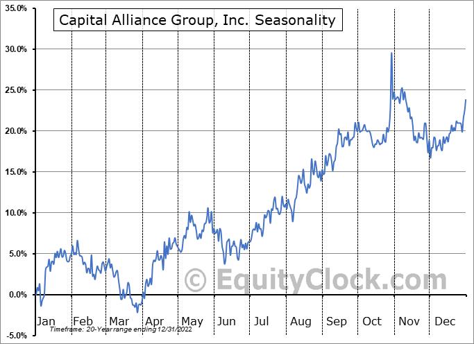 Capital Alliance Group, Inc. (TSE:MBA.TO) Seasonal Chart