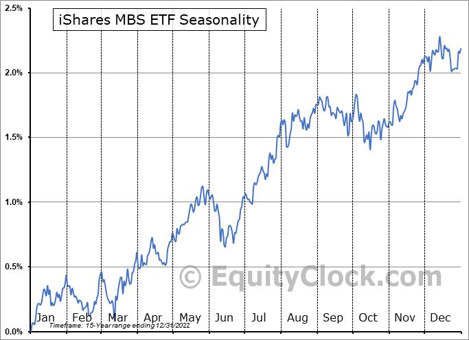 iShares MBS ETF (NASD:MBB) Seasonal Chart