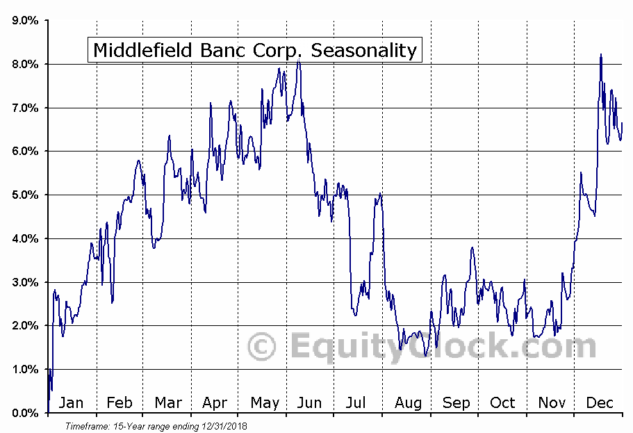 Middlefield Banc Corp. (NASD:MBCN) Seasonal Chart