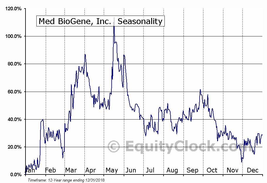 Med BioGene, Inc. (TSXV:MBI.V) Seasonal Chart