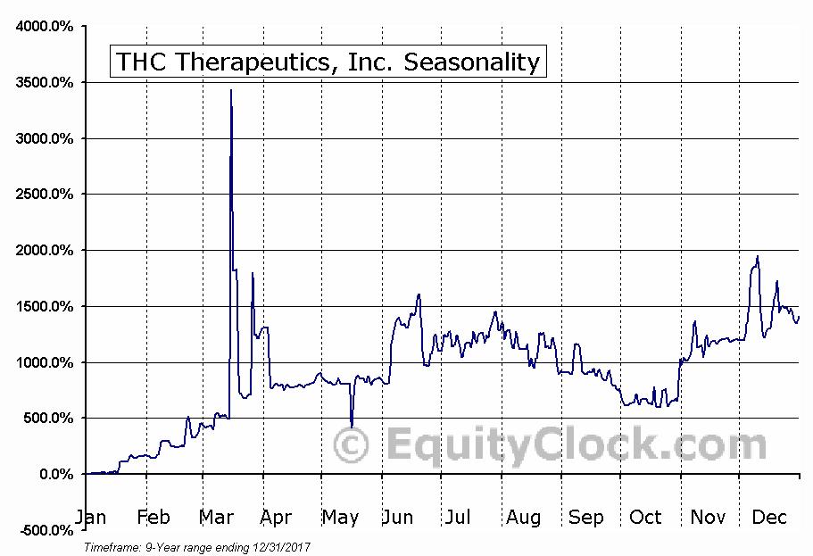 THC Therapeutics, Inc. (OTCMKT:MBLCD) Seasonal Chart