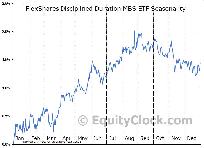 FlexShares Disciplined Duration MBS ETF (NASD:MBSD) Seasonal Chart