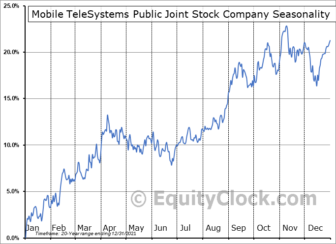 Mobile TeleSystem PJSC (NYSE:MBT) Seasonal Chart