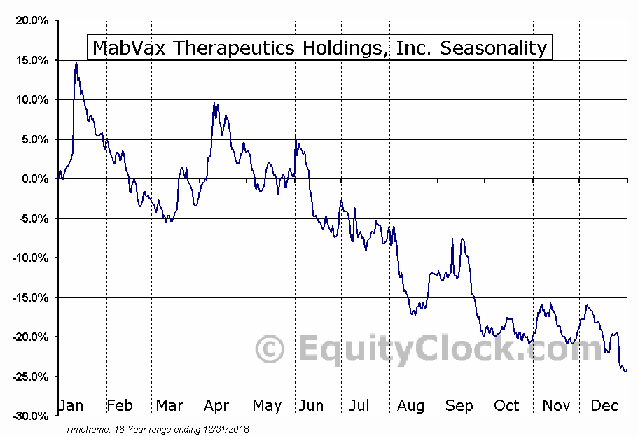 MabVax Therapeutics Holdings, Inc. (NASD:MBVX) Seasonal Chart