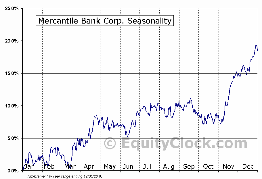 Mercantile Bank Corp. (NASD:MBWM) Seasonal Chart