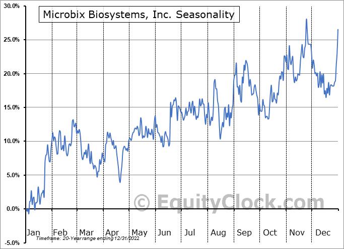Microbix Biosystems, Inc. (TSE:MBX.TO) Seasonal Chart