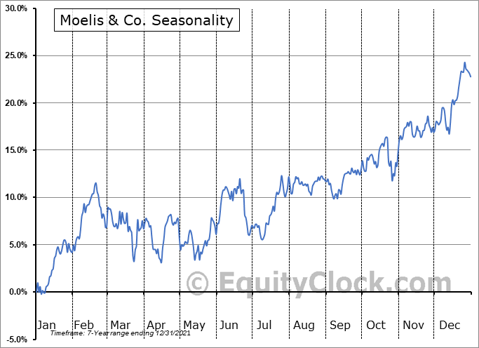 Moelis & Co. (NYSE:MC) Seasonal Chart