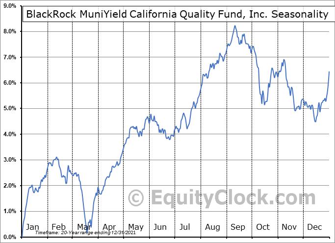 BlackRock MuniYield California Quality Fund, Inc. (NYSE:MCA) Seasonal Chart