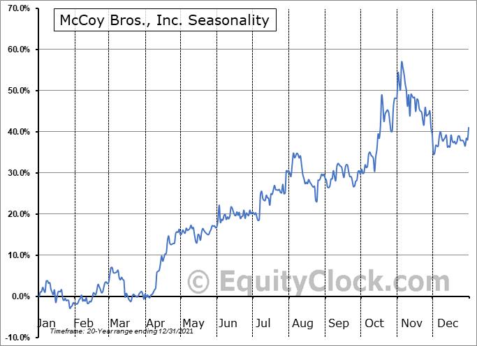 McCoy Bros., Inc.  (TSE:MCB.TO) Seasonal Chart