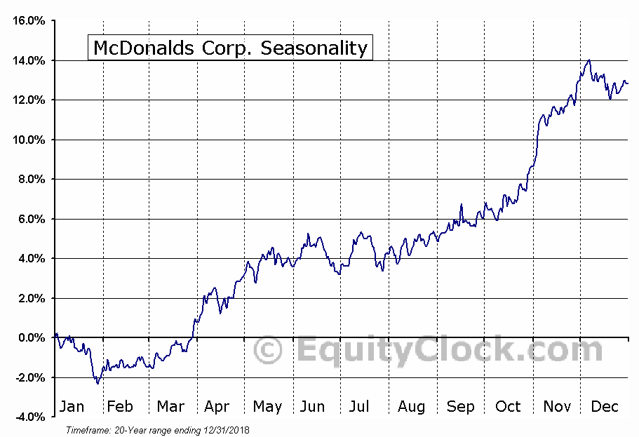 McDonald's Corporation  (NYSE:MCD) Seasonal Chart