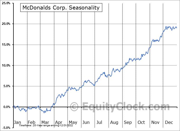 McDonalds Corp. (NYSE:MCD) Seasonal Chart