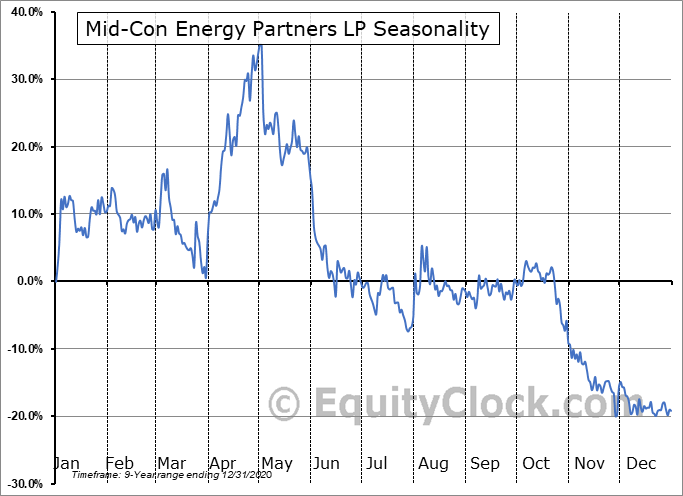 Mid-Con Energy Partners LP (NASD:MCEP) Seasonal Chart