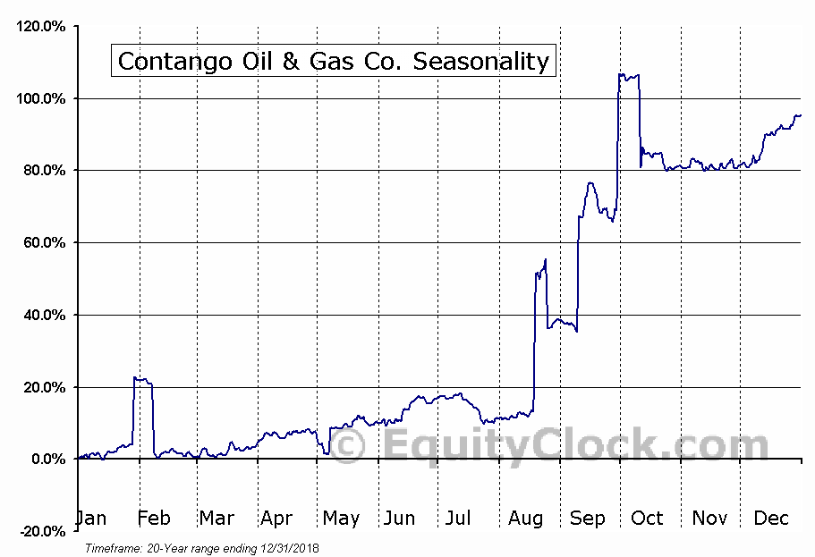 Contango Oil & Gas Co. (AMEX:MCF) Seasonal Chart