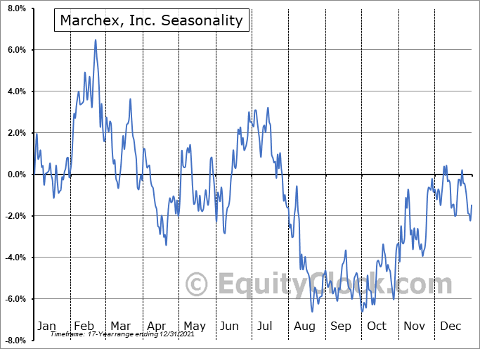 Marchex, Inc. (NASD:MCHX) Seasonal Chart