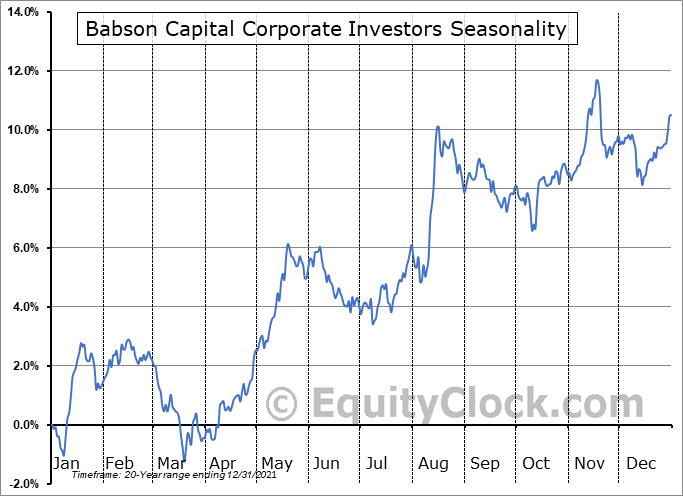 Babson Capital Corporate Investors (NYSE:MCI) Seasonal Chart