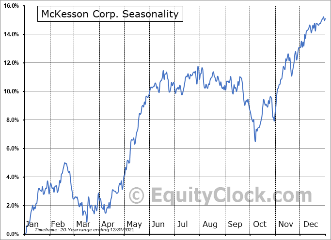McKesson Corp. (NYSE:MCK) Seasonal Chart