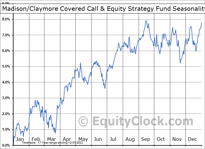 Madison-Claymore Covered Call & Equity Strategy Fund (NYSE:MCN) Seasonal Chart