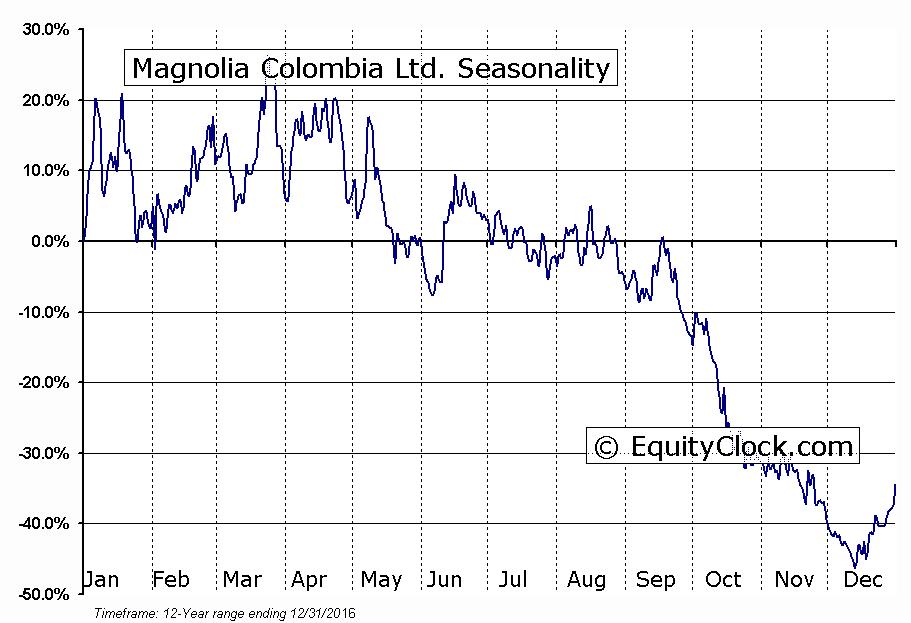 Magnolia Colombia Ltd. (TSXV:MCO) Seasonal Chart