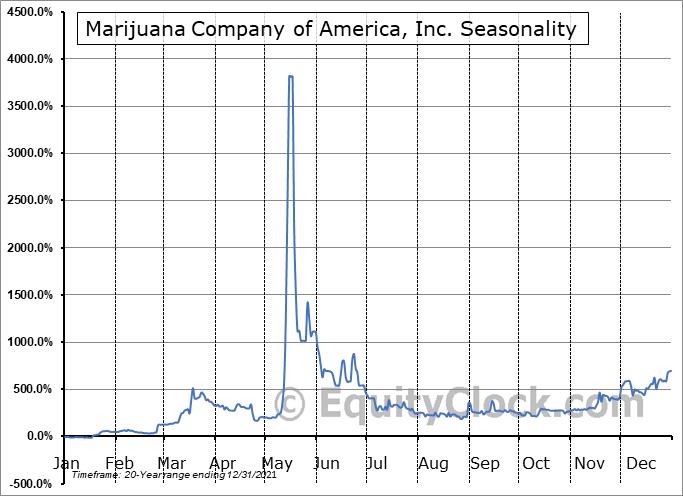 Marijuana Company of America, Inc. (OTCMKT:MCOA) Seasonal Chart
