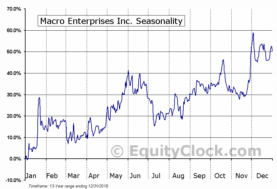 Macro Enterprises Inc. (TSXV:MCR.V) Seasonal Chart