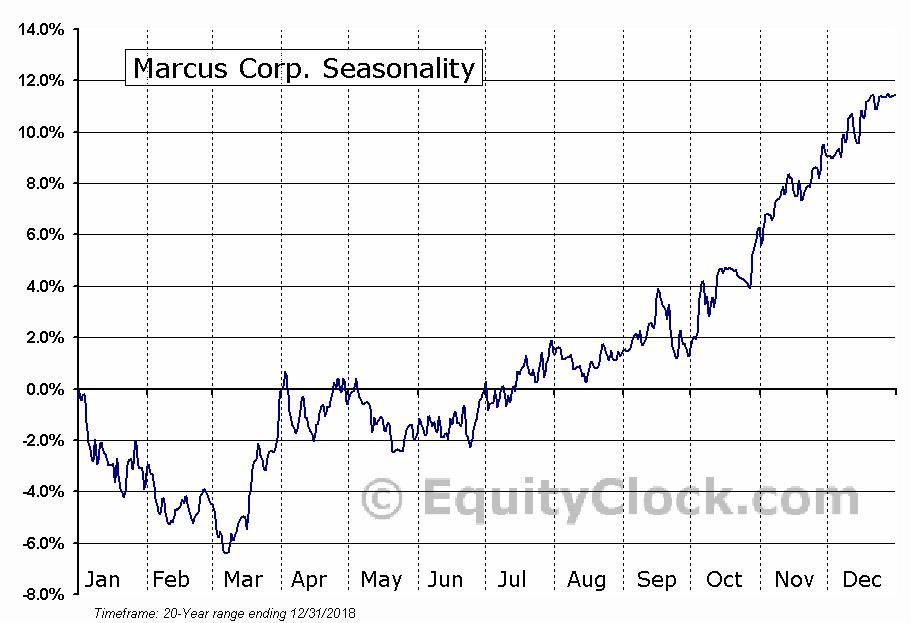 Marcus Corp. (NYSE:MCS) Seasonal Chart