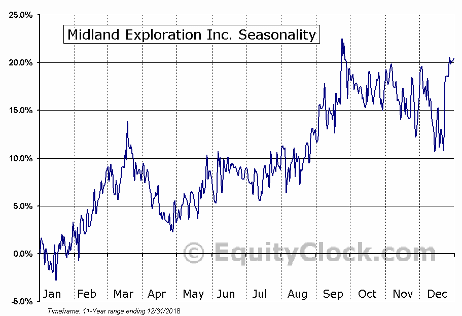 Midland Exploration Inc. (TSXV:MD) Seasonal Chart