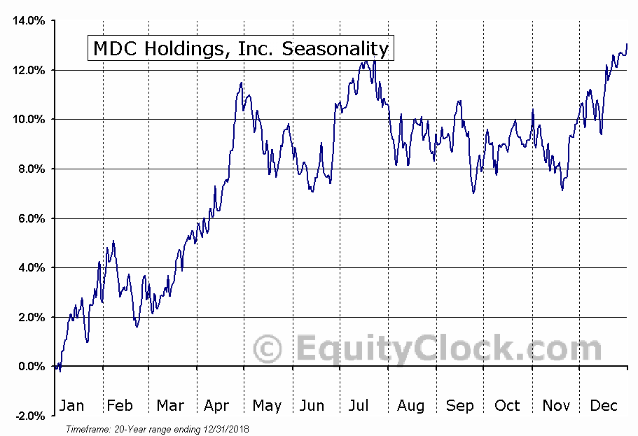 MDC Holdings, Inc. (NYSE:MDC) Seasonal Chart