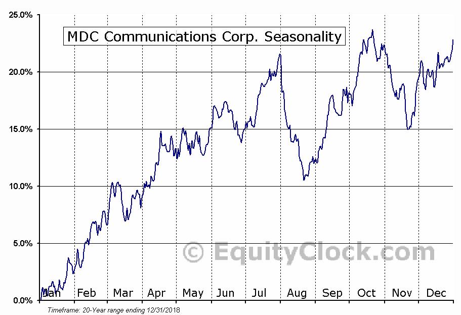 MDC Communications Corp. (NASD:MDCA) Seasonal Chart