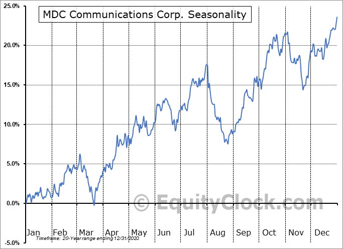 MDC Communications Corp. (NASD:MDCA) Seasonal Chart