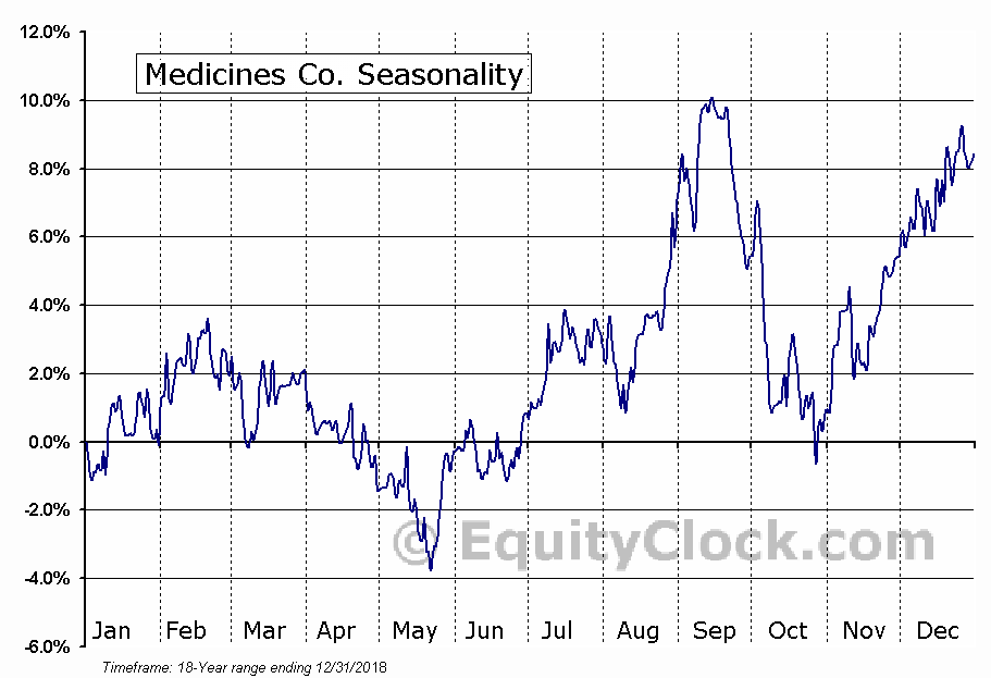 Medicines Co. (NASD:MDCO) Seasonal Chart