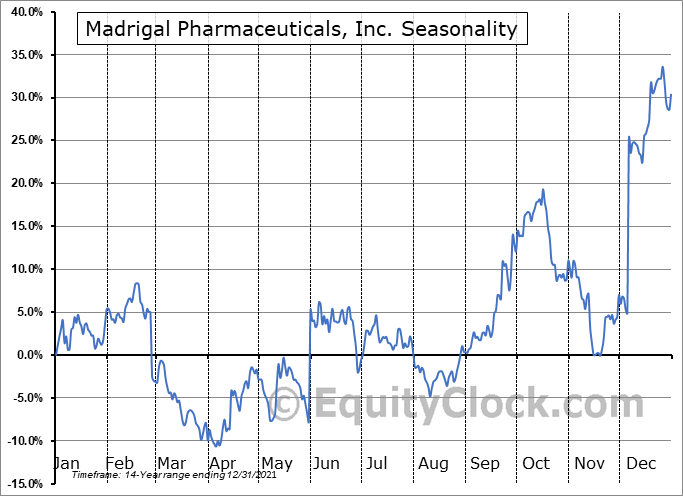 Madrigal Pharmaceuticals, Inc. (NASD:MDGL) Seasonal Chart