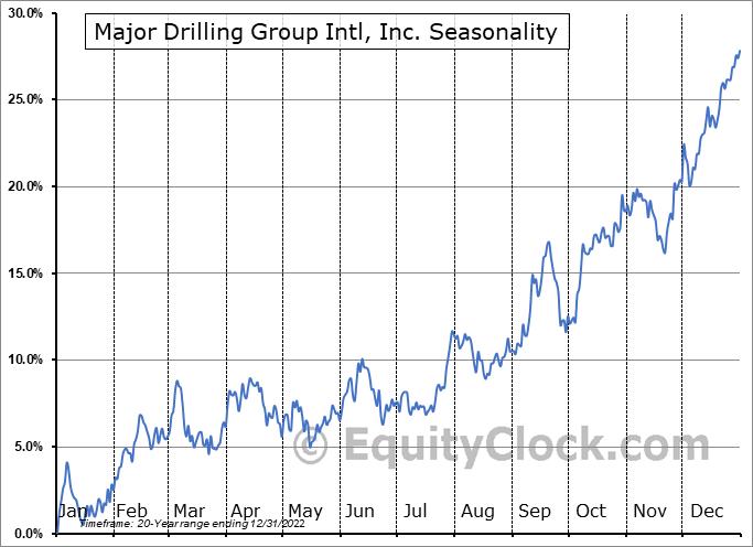 Major Drilling Group Intl, Inc. (TSE:MDI.TO) Seasonal Chart