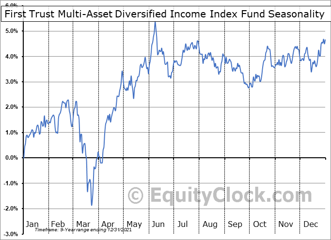 First Trust Multi-Asset Diversified Income Index Fund (NASD:MDIV) Seasonal Chart