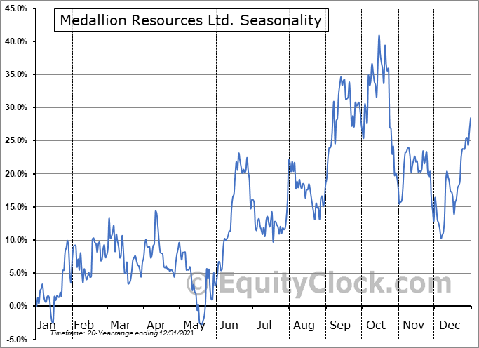 Medallion Resources Ltd.  (TSXV:MDL.V) Seasonal Chart