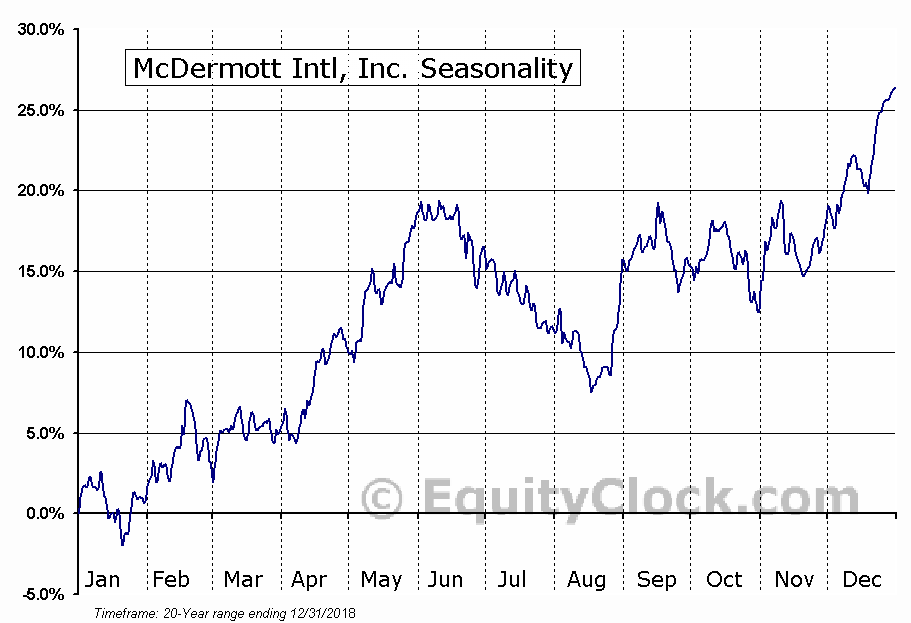 McDermott Intl, Inc. (NYSE:MDR) Seasonal Chart
