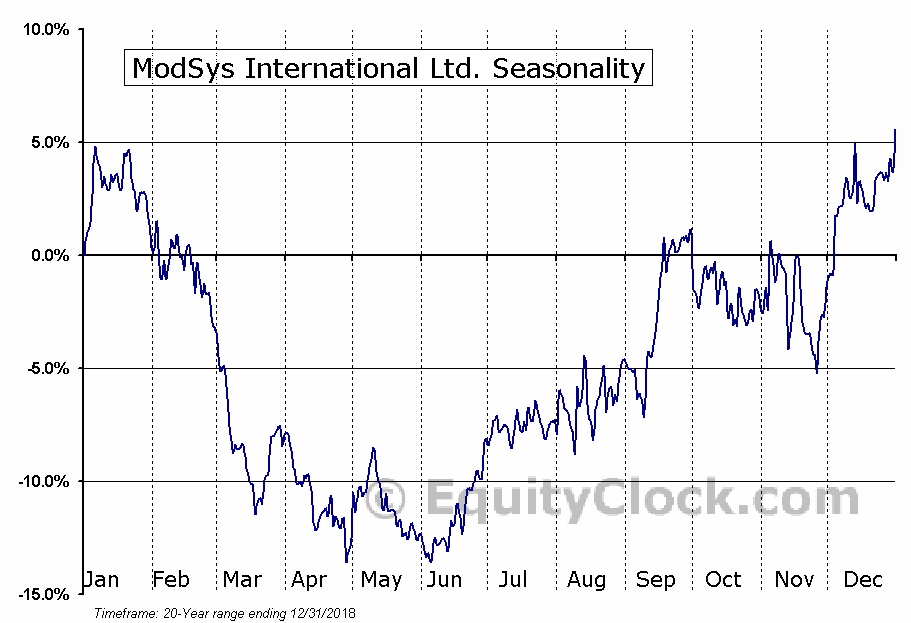 ModSys International Ltd. (OTCMKT:MDSYF) Seasonal Chart