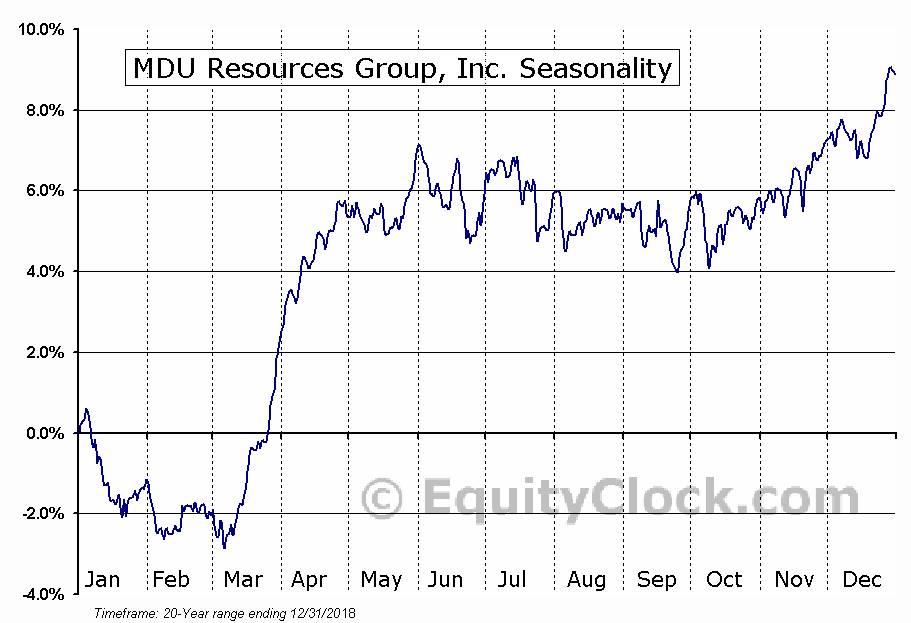 MDU Resources Group, Inc. (NYSE:MDU) Seasonal Chart