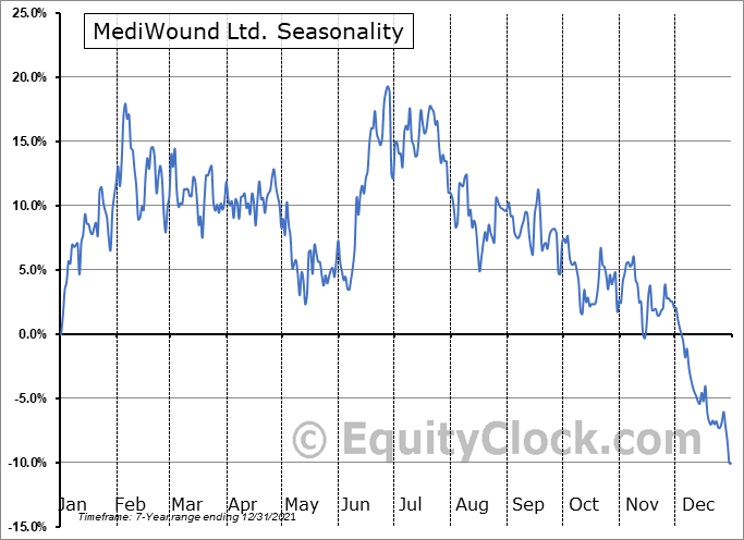 MediWound Ltd. (NASD:MDWD) Seasonal Chart