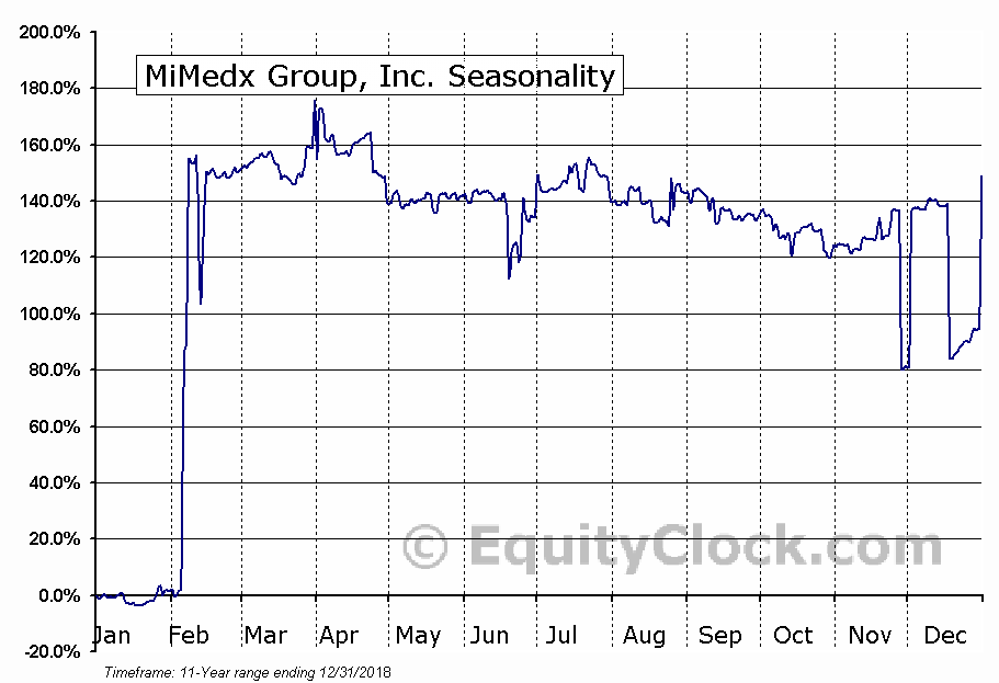 MiMedx Group, Inc. (NASD:MDXG) Seasonal Chart