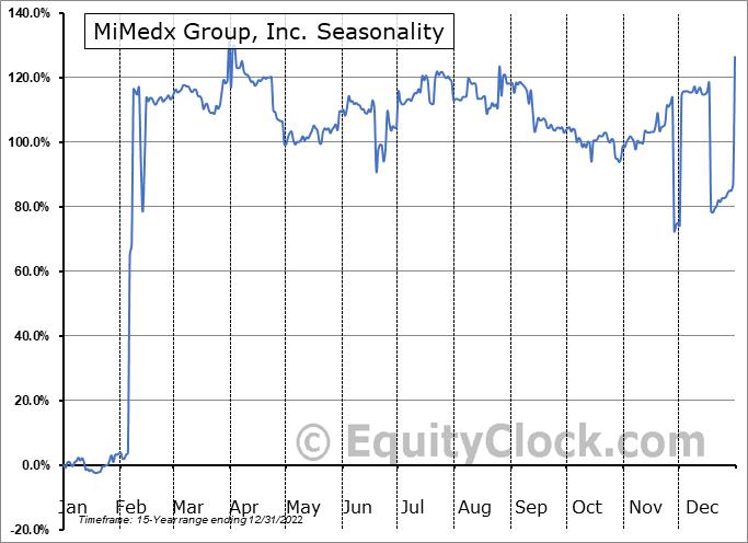 MiMedx Group, Inc. (NASD:MDXG) Seasonal Chart