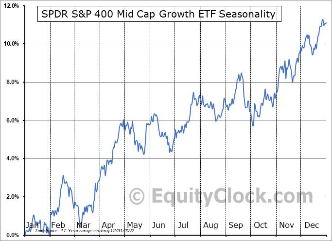 SPDR S&P 400 Mid Cap Growth ETF (NYSE:MDYG) Seasonal Chart