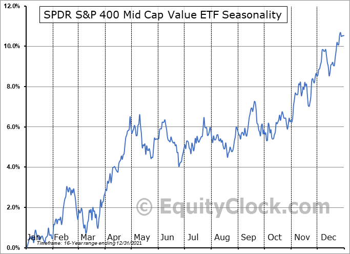 SPDR S&P 400 Mid Cap Value ETF (NYSE:MDYV) Seasonal Chart